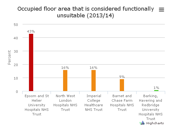 Graph showing functionally unsuitable floor areas