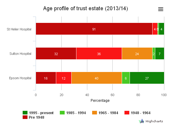 Graph showing age of trust buildings