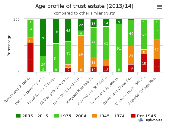 Age of estate compared to other trusts